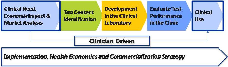 biomarker development pipeline