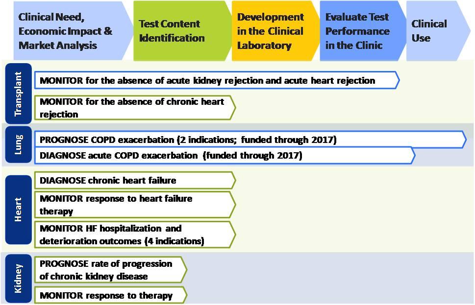 Biomarker Portfolio