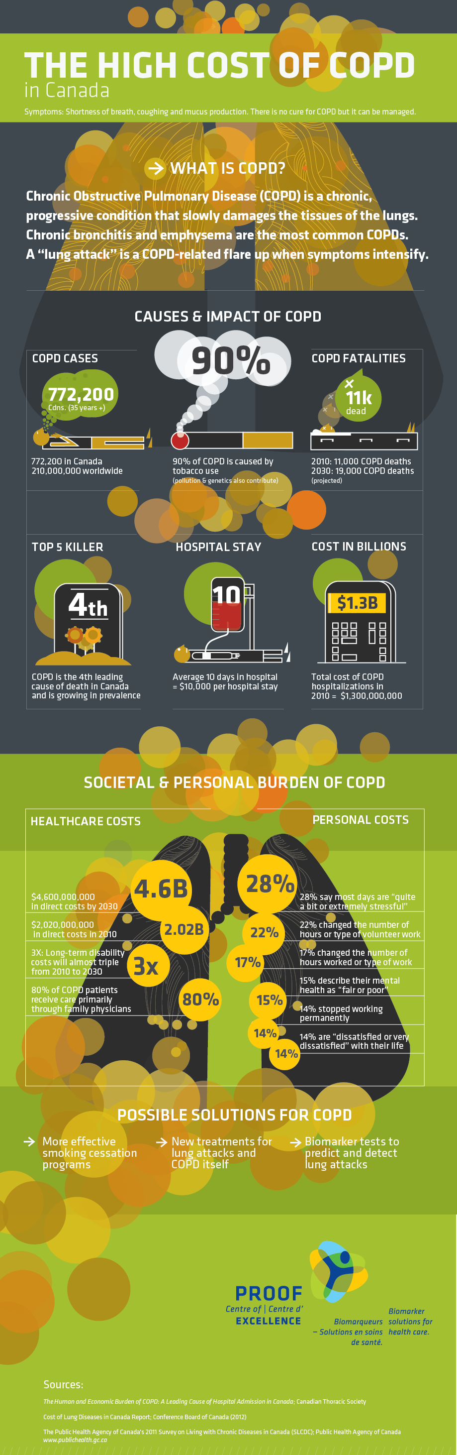 Complete COPD Infographic